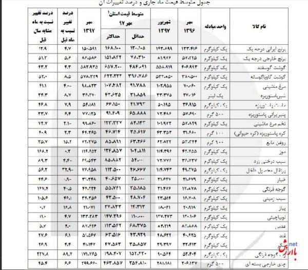 قیمت خوراکیها مهر ماه 97