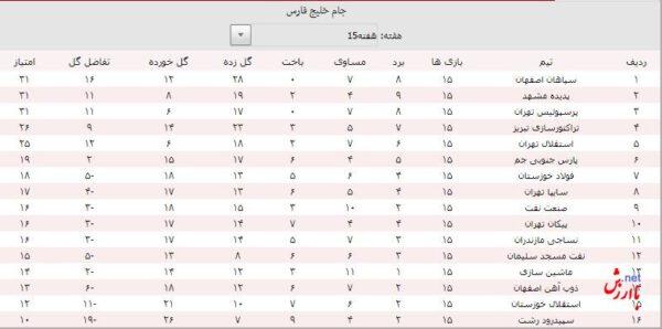 جدول لیگ برتر ایران- نیم فصل 97-98