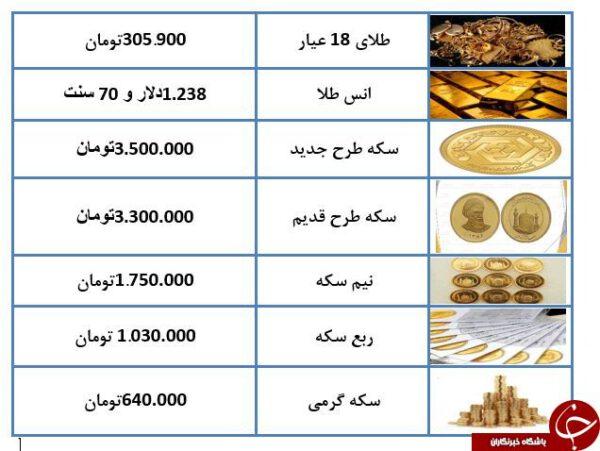 Photo of آخرین قیمت طلا و سکه 26 آذر 97 + جدول