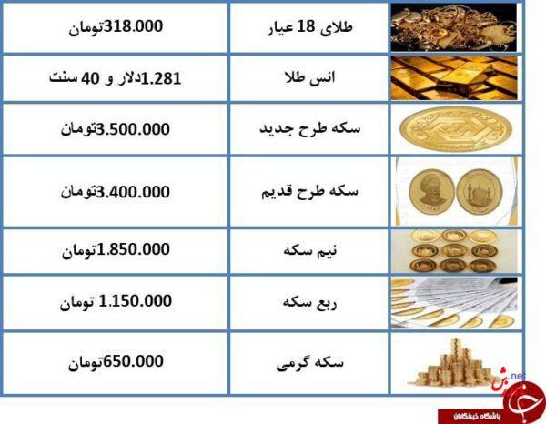 قیمت طلا و سکه 8 دی 97