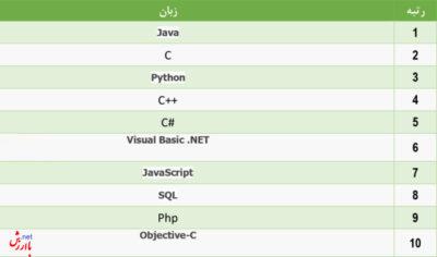 جدول رتبه بندی زبان های برنامه نویسی