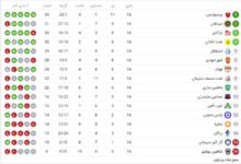 Photo of جدول لیگ های فوتبال
